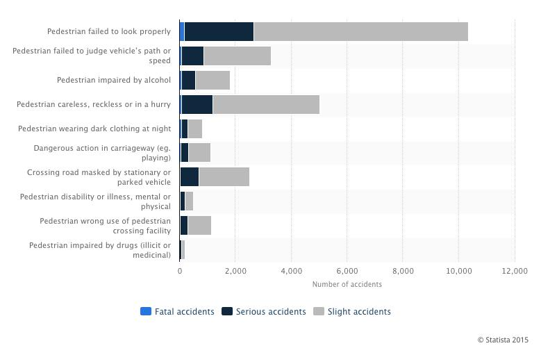 Causes for pedestrian accidents